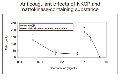 Anticoagulant effect of NKCP in human blood